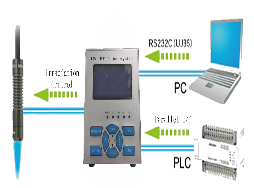 UV LED External Communication Control